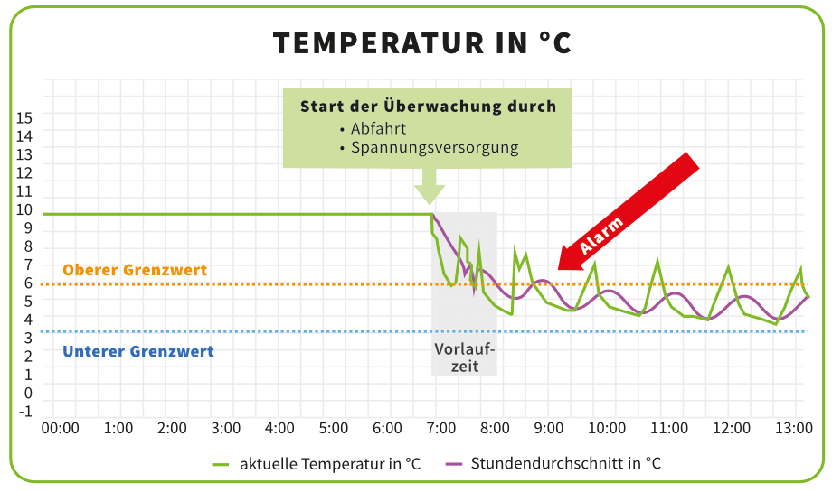 Übersichtsgrafik Temperaturaufzeichnung und Temperaturüberwachung